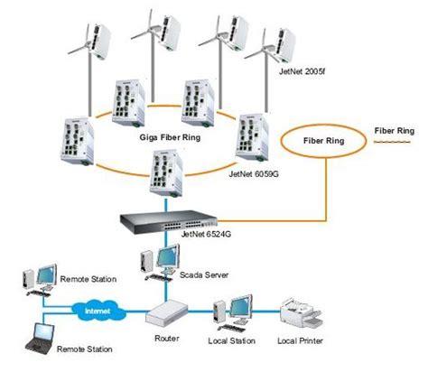Scada Control Room Design - wind power plant remote monitoring