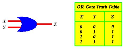 Nand Truth Table Cs 101 From Transistors To Gates