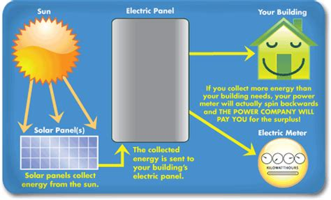 power centrals solar energy