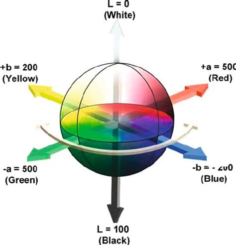 color space definition fig 3 the cubical cie lab color space colour mystery