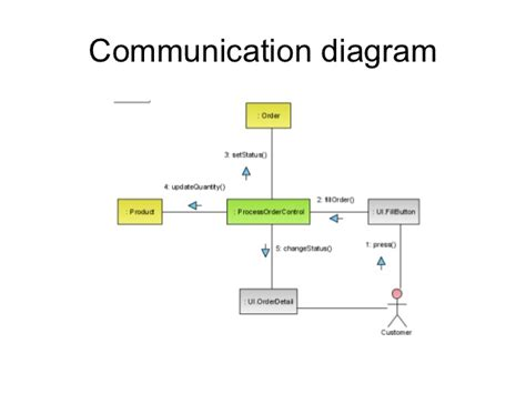process of business communication with diagram uml diagrams