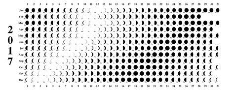Moon Phase Calendar 2017 Chart Lunar Schedule Template