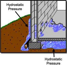 hydrostatic pressure basement a basement leak repair shouldn t be a mare vancouver bc phil foundation repair