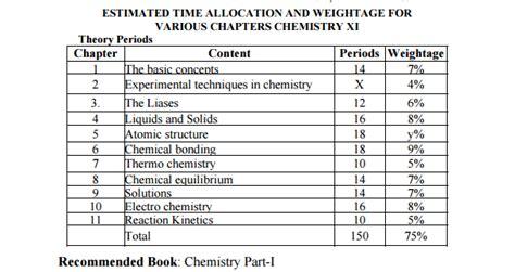 paper pattern 1st year lahore board bise lahore assessment scheme 2017 inter part 2 1 fsc fa