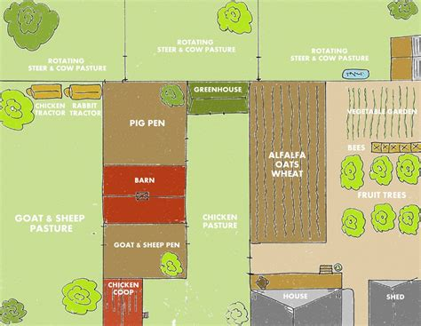 layout plan of land backyard farm designs for self sufficiency backyard