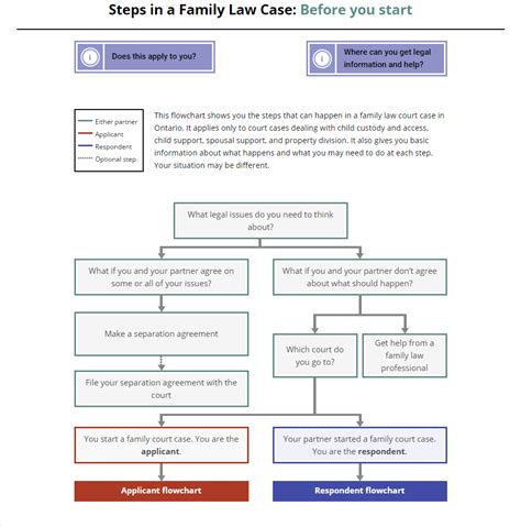 family flowchart of family flowcharts and of family flowcharts