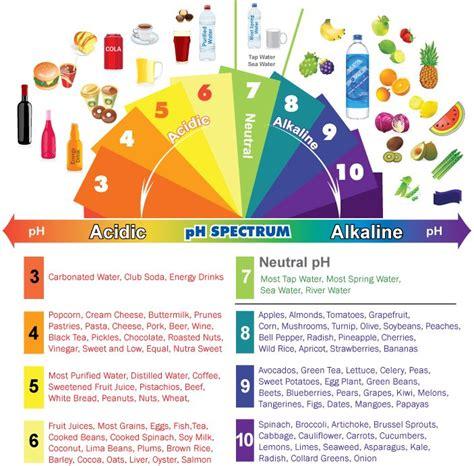 alimenti acidificano 17 signes que votre corps est trop acide et 9 fa 231 ons de l