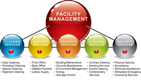indian facilities management market growth opportunities