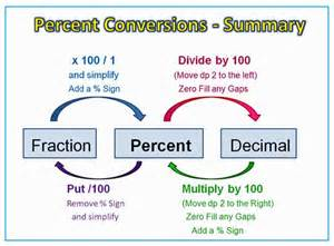 percentage conversions diagram math anchor