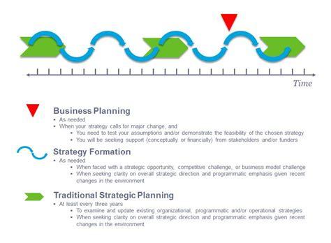 strategic planning template non profit sle community outreach strategic plan for non profits