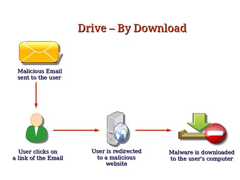 by by computer security and pgp what is a drive by download