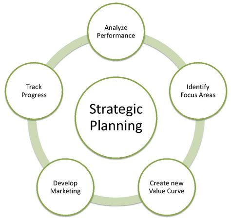planning a company strategic planning related keywords suggestions