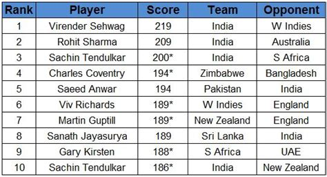 cricket highest score stats rohit sharma s 209 now second all time highest
