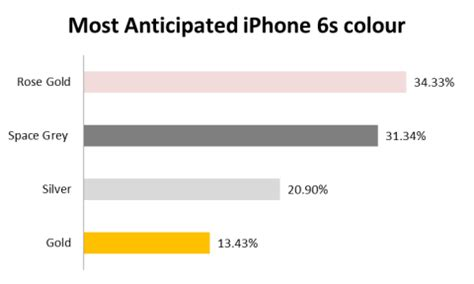 The Most Popular iPhone 6s Colour   iPhoneStockChecker