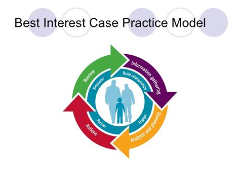 best interest on best interest practice model