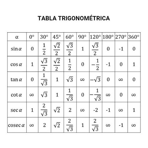 imagenes de razones matematicas tabla trigonom 201 trica para 193 ngulos notables matematicas