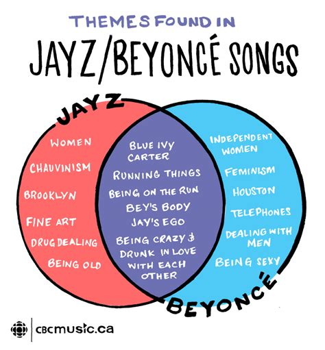 diagram song mlk and malcolm x venn diagram pictures to pin on pinsdaddy