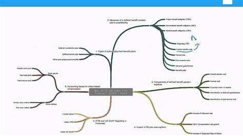 Abon Level 1 cfa level 2 financial reporting mindmap measures of a