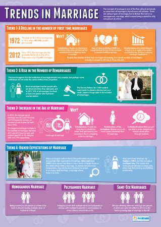 Sociology guide for marriage