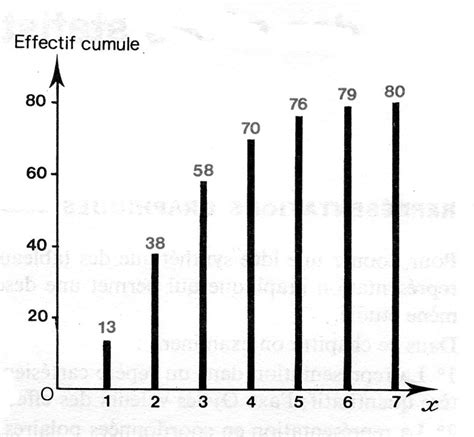 exemple de diagramme en baton le diagramme en b 226 tons