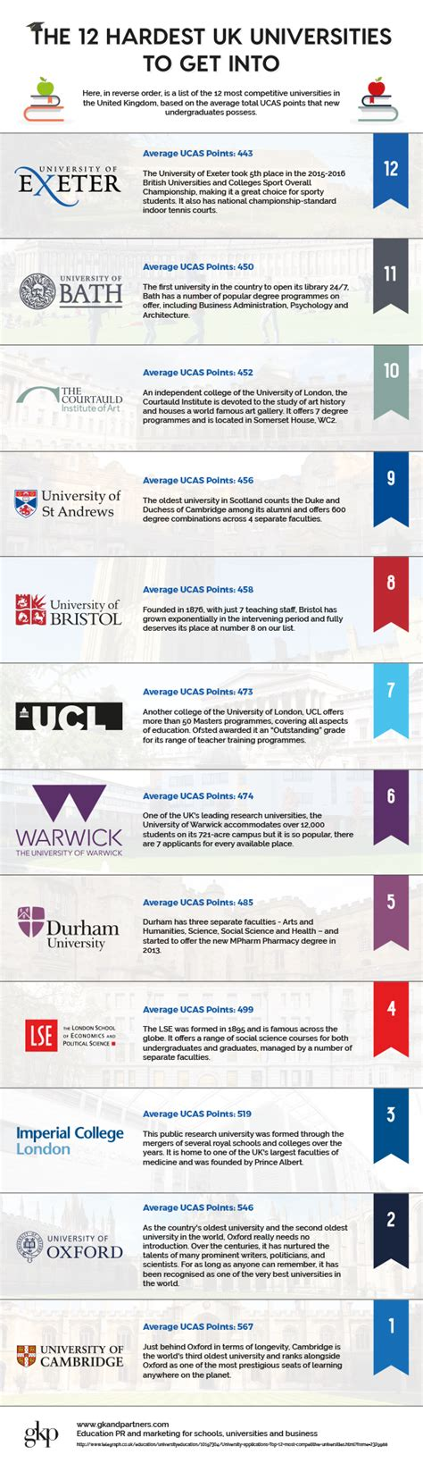 Why You Should Leave Mba Your Card Wsj by Top 12 Hardest Uk Universities To Get Into Home Business