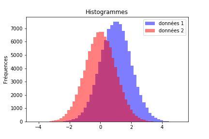 diagramme baton python comment constuire un histogramme avec r et python