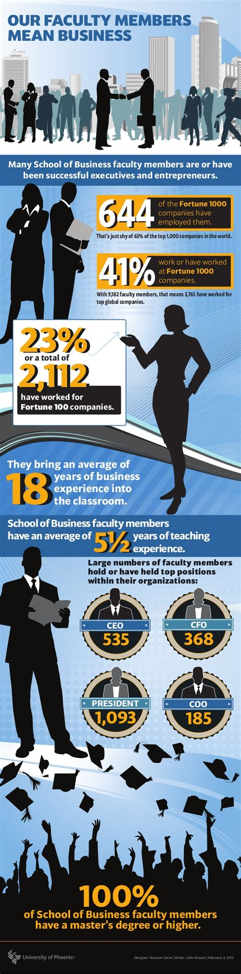 Uop Mba Admissions by Of School Of Business Faculty Well