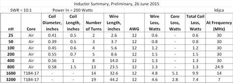 value of inductor inductor chart gallery