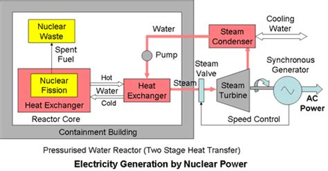 nuclear power energy transfer diagram electrical energy supplies conventional and sustainable