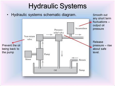 charming schematic diagram of hydraulic system pictures