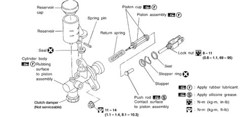 online service manuals 2001 nissan quest electronic throttle control repair guides clutch master cylinder autozone com