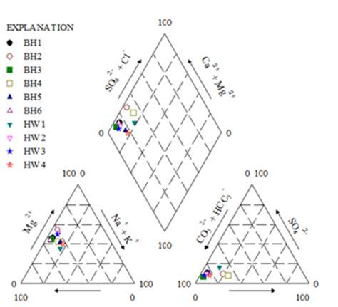 piper trilinear diagram interpretation diagram of essment website network diagram elsavadorla