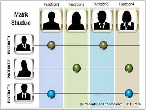 5 Creative Organization Charts In Powerpoint Complex Organizational Chart Template