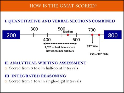 Golden Gate Mba Average Gmat by Gmat Intro Workshop