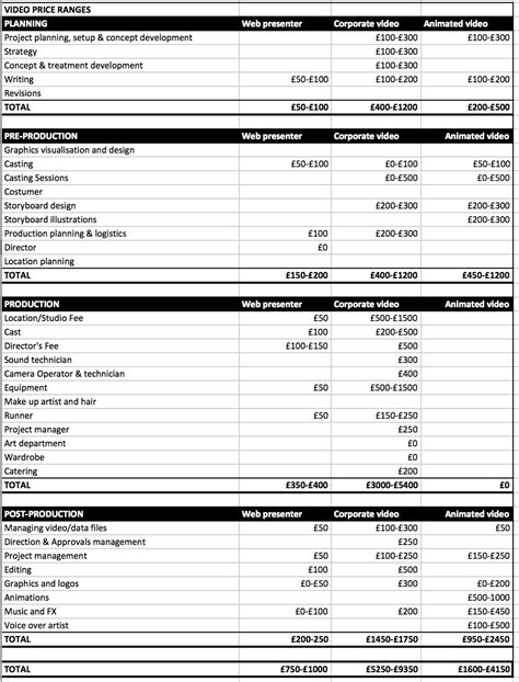 How Much Does A Corporate Video Production Cost Videography Price List Template