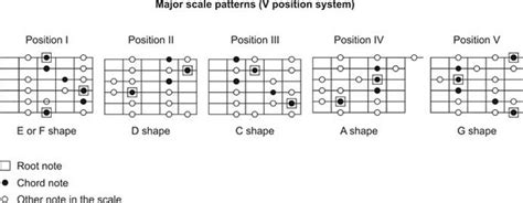 pattern c major scale gallery major scale guitar patterns