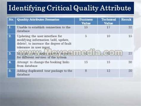 software design quality guidelines and attributes software architecture quality attributes driven design