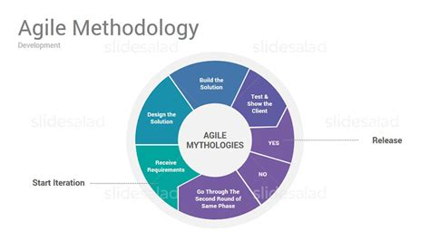 agile methodology templates agile project management powerpoint presentation template
