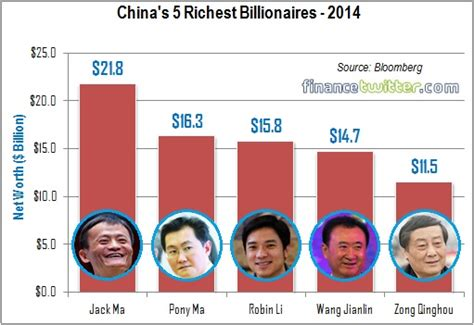 alibaba worth alibaba s jack ma is china s richest man here s top 5