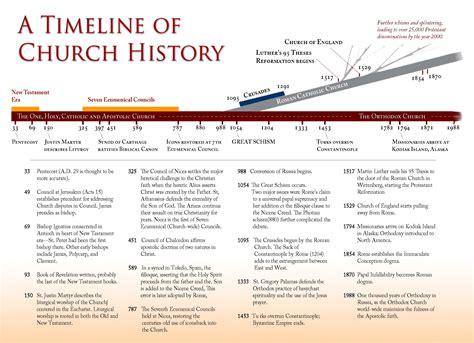 Early Christianity A Brief History christian timeline as per orthodox community faith
