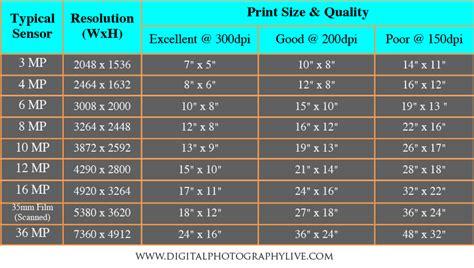 Galerry megapixel print size chart