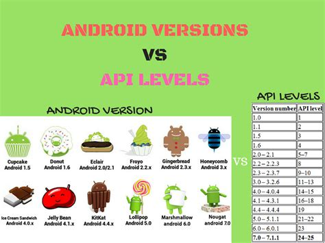 android api versions million informations