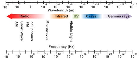 which color has the highest frequency highest frequency wave gallery