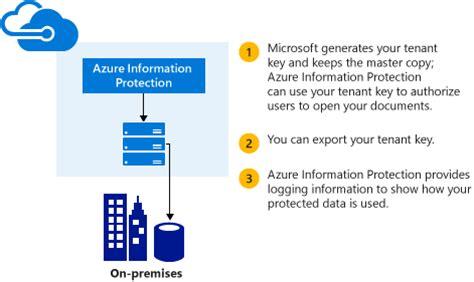 planning a management group design microsoft docs your azure information protection tenant key microsoft docs