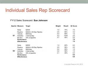 sales scorecard template improve sales using sale rep scorecards