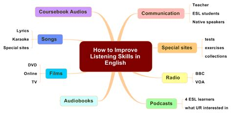 12 ways to improve communication skills