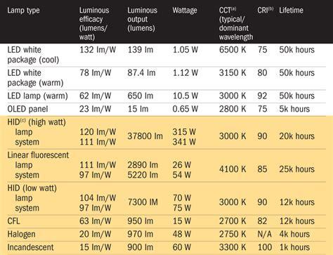 light bulb lumens per watt comparison craluxlightingcom