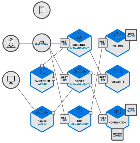Shared Nothing Architecture Diagram