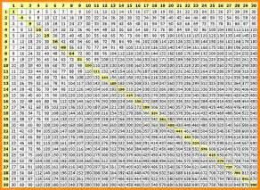 5 multiplication table 1 50 media resumed