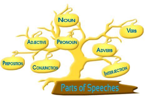 Parts Of Speech Tree Diagram